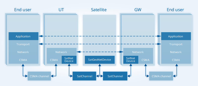 Features Satellite Network Simulator 3